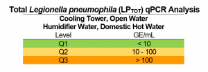 legionella_qPCR_table